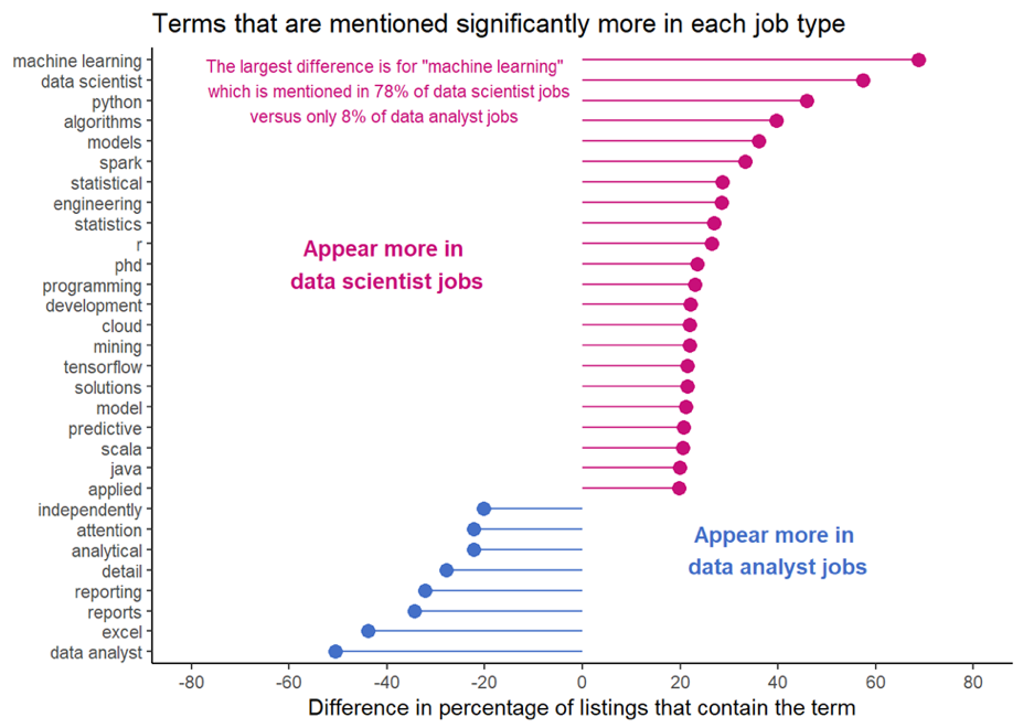 Data Scientist May Be Sexy* But Is It The Right Title For